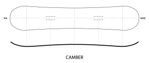 Diagram showing the cambered profile of a snowboard