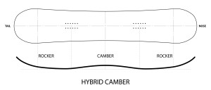 diagram showing the hybrid camber profile of a snowboard