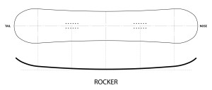 diagram showing the rocker profile of a snowboard