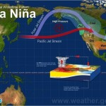 la nina weather phenomenon